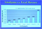 Amalgams and Fecal Mercury